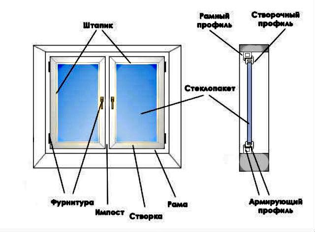 пластиковое окно